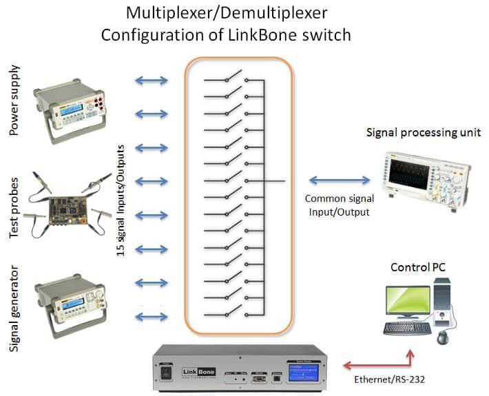 LinkBone BNC/XLR Laboratory test automation multiplexer/demultiplexer application